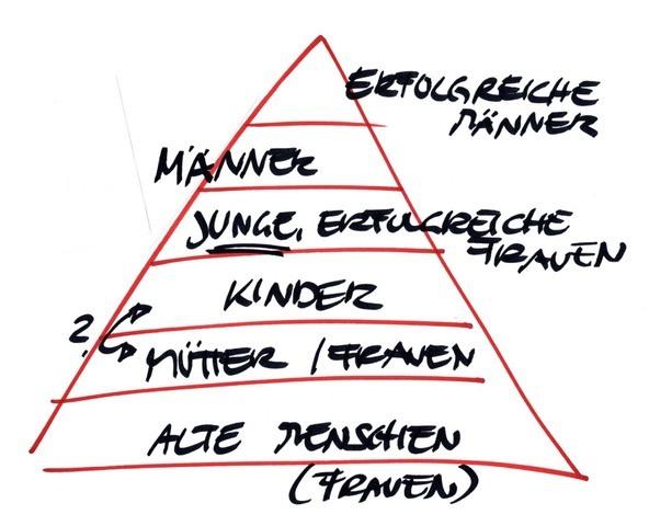 Wertepyramide